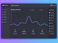 #021 Monitoring Dashboard — Daily UI challenge