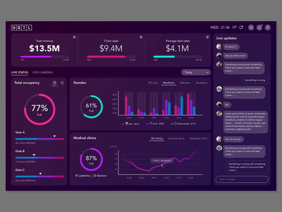 Music festival dashboard webdesign ux  ui music dj mixer dashboard ui dailyui sketch `principle micro interaction data visualization dashboad live music festival animation map gradient ux ui design