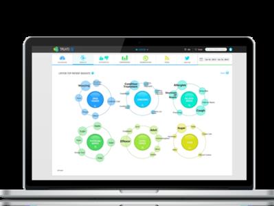 Treato - Dashboard dashboad healthtech nlp big data branding web app ui