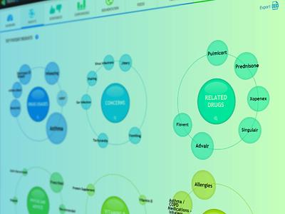 Treato - dashboard detail healthtech dashboad big data branding web app ui