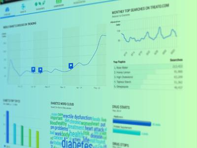 Treato - dashboard detail trends infographics dataviz data visualization healthtech dashboad big data ux web app ui branding