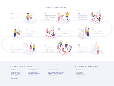 Web Site Development Infographic how it works process packages pm flat stages isometric manager client team steps web development illustration infographic