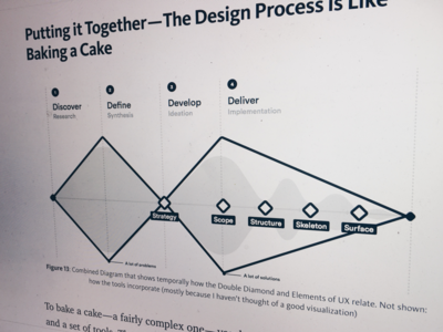 What is the Design Process? tutorial documentation writing publication medium process experience user ux product design