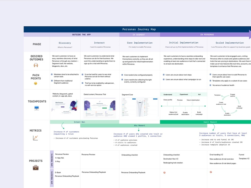 Journey Map ux  ui pain point ux design customer journey map journey map customer journey usability metrics usability metrics habit moment aha moment customer experience ux