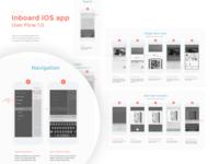 Inboard for iOS - User flow