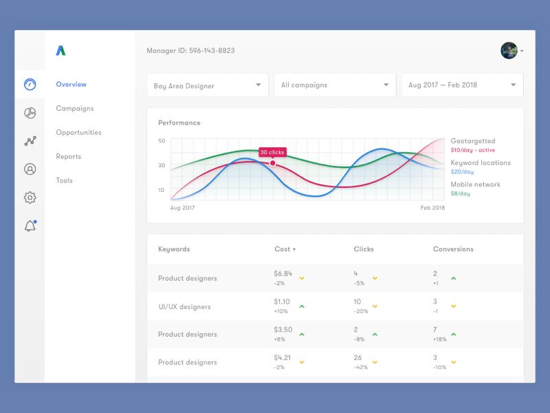 Light Dashboard Redesign table graph charts modern graph graphs clean ui google adwords dashboard