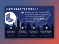 How does TFC work?