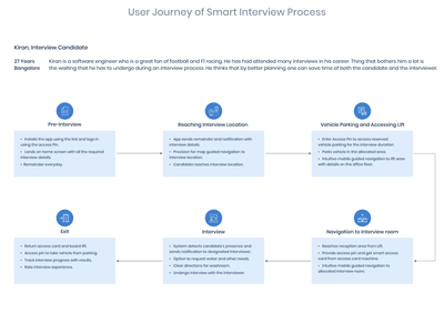 User Journey of Smart Candidate Interview Process iot smart system candidate interview process interview experience design customer experience user experience persona user journey ux