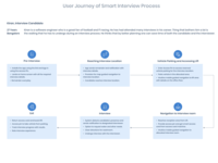User Journey of Smart Candidate Interview Process