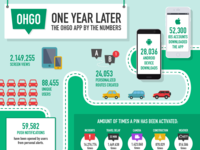 Ohgo One Year Later Infographic