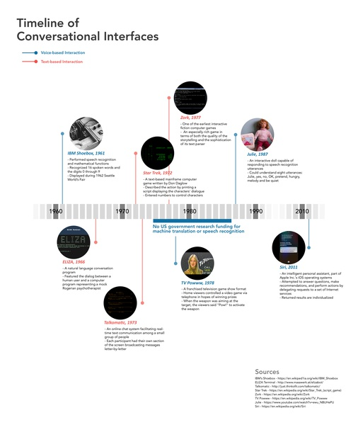 Infographic // Timeline of Conversational Interfaces history vui timeline infographic