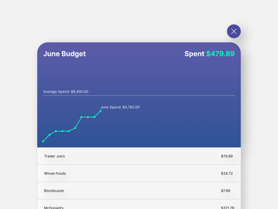 Analytics Chart design ui dailyui