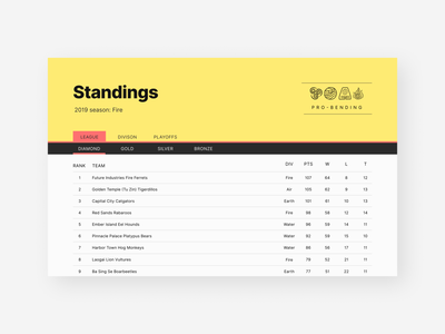 Leaderboard design ui dailyui