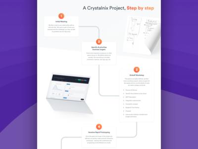 Agency Website - Process Diagram