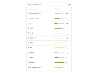 Dropdown with Credits Requirements progressbar drop down menu uidesign