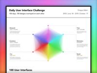 100 Daily UI Challenge Summary