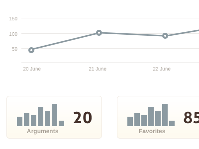 Your Stats Tile charlotte startup disagree graph