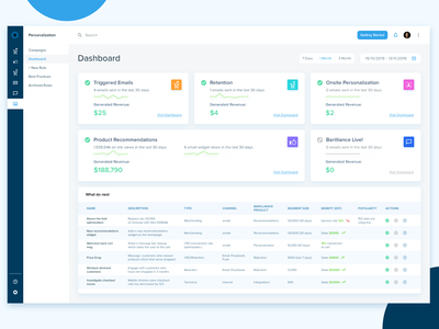 Personalization Dashboard personalization redesign dashboardui dribbble color creative clean product emails icons minimal dashboad ux ui web design