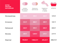 The infographics of the value of meat products