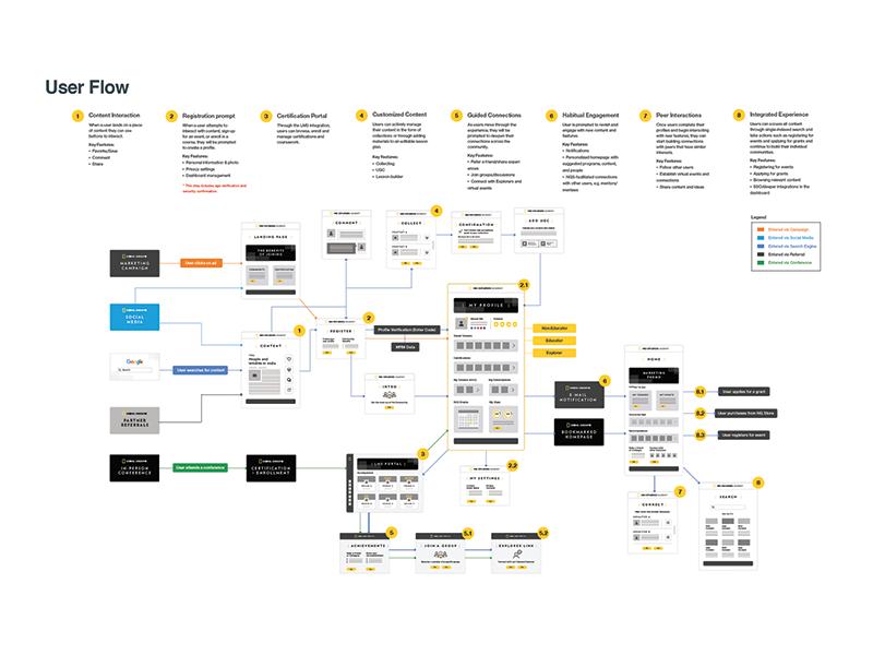 Education-based User Flow interaction user flow branding digital web ui ux design education
