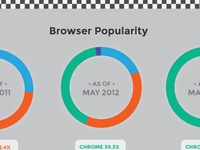 Browser Speed Infographic