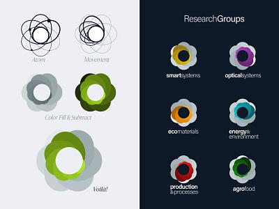 IRIS Research Units 2010 illustration design icon branding logo brand