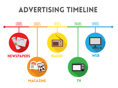 Advertising Timeline