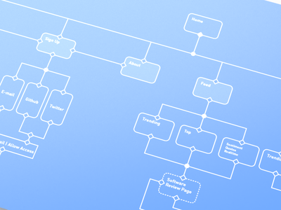 Product Design User Flow Diagrams