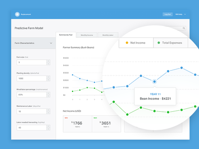 Dashboard for Predictive Model model point tooltip selected tabs minimal select graph chart ui dashboard