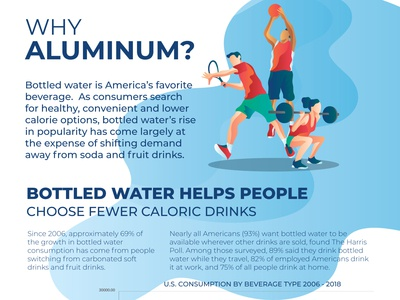 Infographic for Water