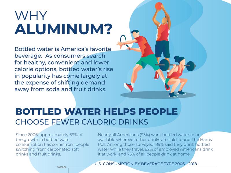 Infographic for Water blue water infographics web illustration identity vector branding flat minimal design brand ui design infographic