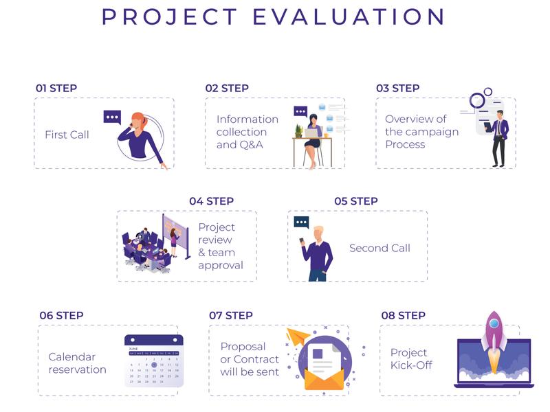 Project Evaluation Steps ui illustration vector design minimal flat brand guideline pdf info infographic guide