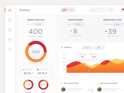 Dashboard Food Provider customer visualization data provider order webdesign ui meal delivery food app dashboard