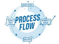 Process Flow Business Coach