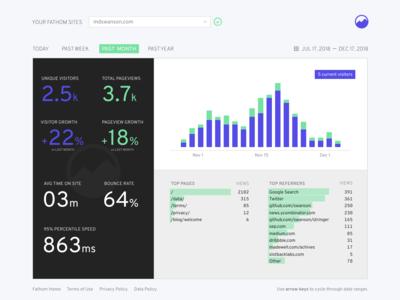 Daily UI - Day 18 - Analytics chart