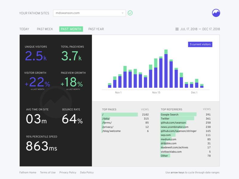 Daily UI - Day 18 - Analytics chart overpass google analytics fathom analytics dashboard chart analytics chart analytics dailyui 018 dailyui