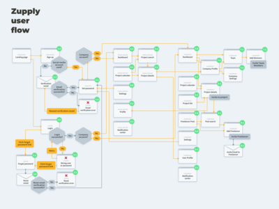 Zupply User Flow user journey user flow user experience ux ui
