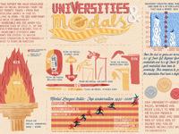 Universities   medals infographics