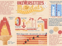 Universities & Medals Infographics