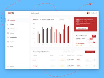 Peertxt - SMS marketing manager SaaS saas design saas app saas sms illustration branding app appdesign ux user interface design ui