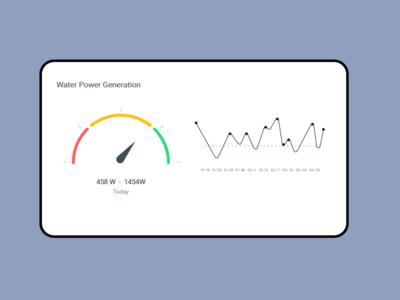 Water power management Analytics