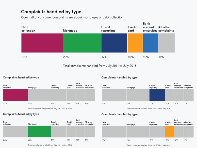 Complaints handled by type government graph cfpb info viz data viz bar chart