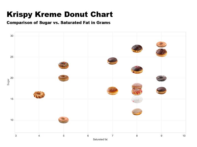 Donut Chart data viz chart graph scatter plot krispy kreme tableau donut chart