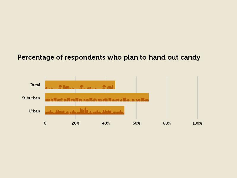 Trick or Treat by location graph data viz bar chart halloween