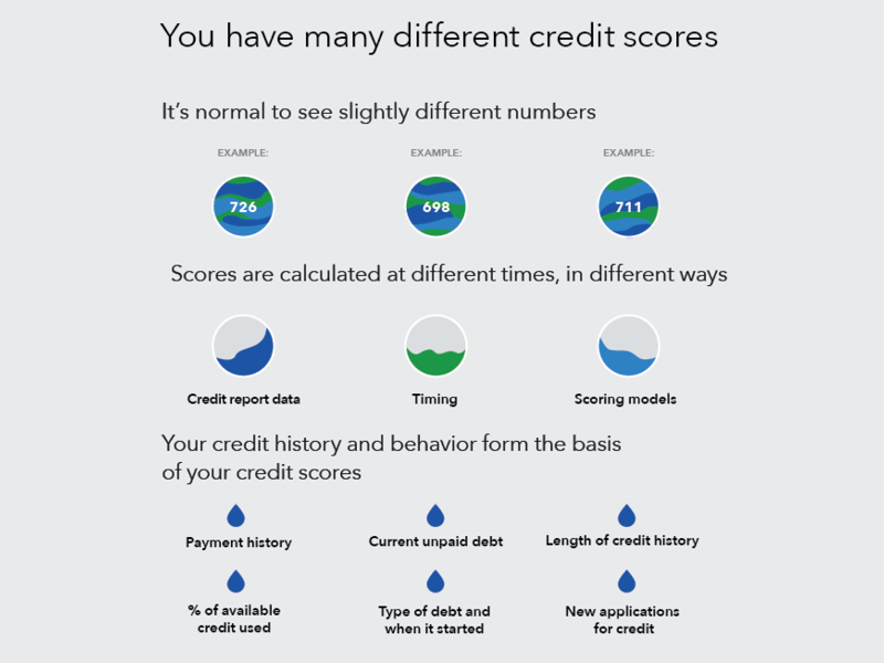 CFPB Credit Scores credit scores cfpb infographic