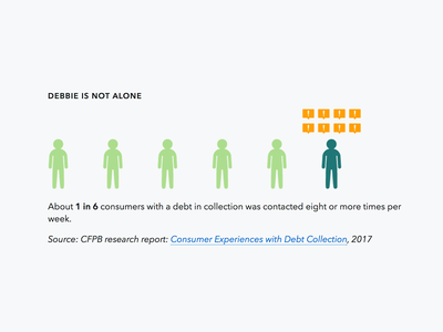 Debt Collection Data Point
