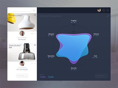 Tool Dashboard  dashboard ui ux stats color lamp grey interface flat menu blue