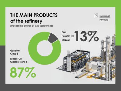 Refinery Infographics Webdesign invite refinery oil figures chart webdesign infographics card graph data interface website