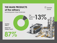 Refinery Infographics Webdesign