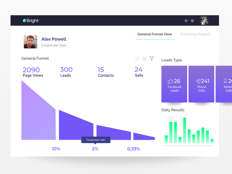Funnel View leads facebook marketing campaign ux modern icons proposal funnel view funnel chart charts results product ui analytics marketing funnel